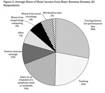 revenue_mix_northwestern